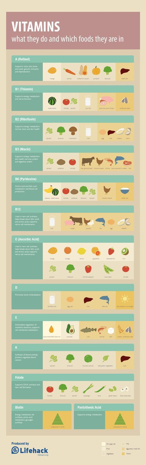 All the different vitamins. Their purpose and some sources that contain them.