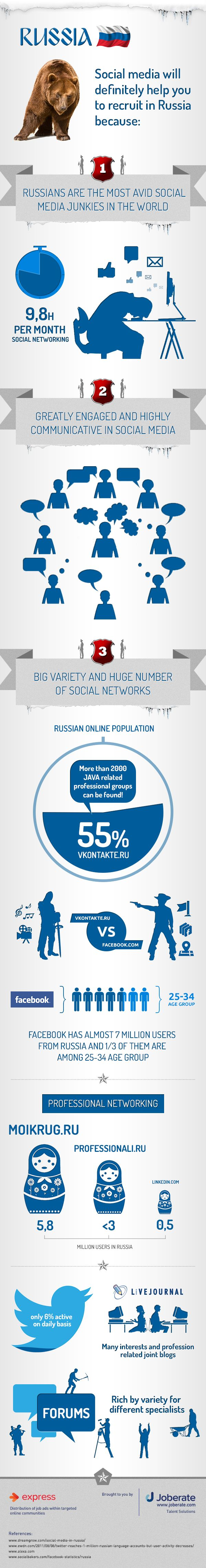Social Media Will Definitely Help You To Recruit In Russia [INFOGRAPHIC] #socialmedia #Russia