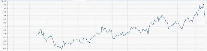 News: Börse: 3D-Drucker-Aktien steigen und steigen. Chart: Aktienverlauf der Stratasys-Aktie.