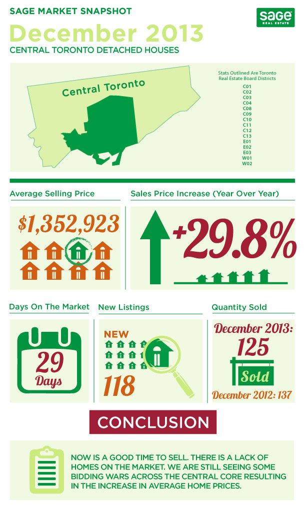 Toronto Real Estate Stats December 2013 Infographics  Wow!  What an end to the year.  Many people bought themselves an early Christmas present.  Real Estate sales in Toronto were staggering over the holiday season.  Check out the infographics below that break it down.  http://welcomehometo.ca/toronto-real-estate-stats-december-2013-infographics