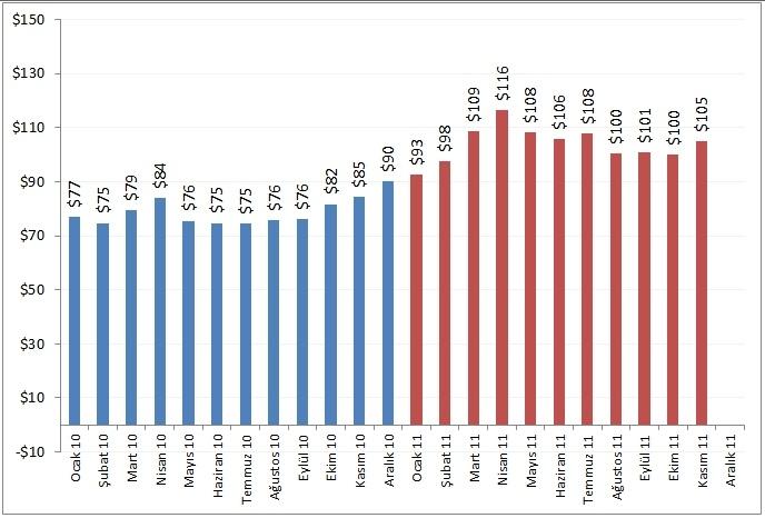 Petrol Fiyatı 2010-2011