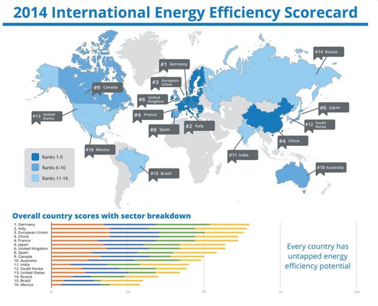 Eficiencia energetica, ranking mundial