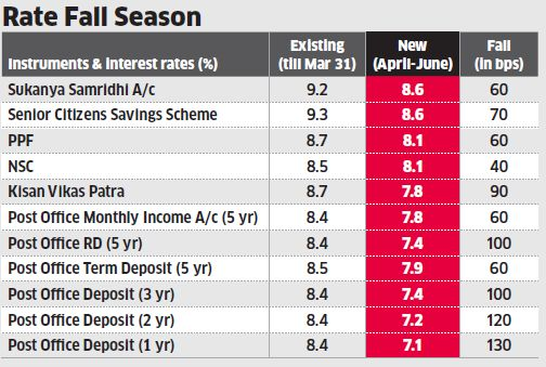 How to make best out of small savings rate cuts - The Economic Times