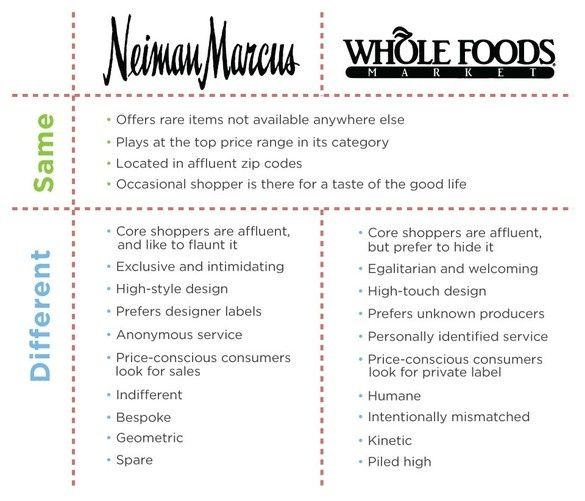 Food infographic  How Whole Foods Became The Luxury Brand Of Millennials
