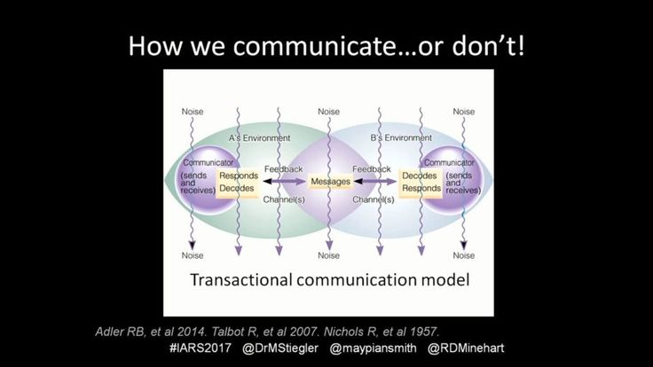 Focusing on Communication: From Intake to Output