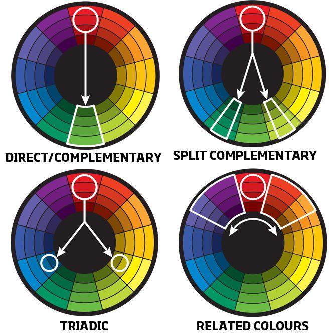 The four primary colour harmonies