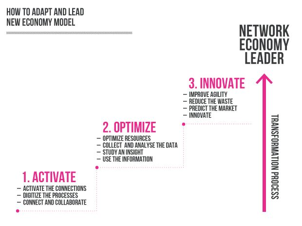 Surviving new networked economy - Focusing Future