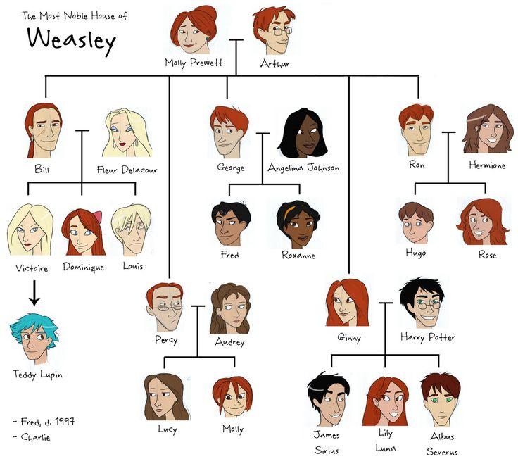 Weasleys árbol genealógico » HarryMedia - Galería de fotos de Harry Potter, Las Reliquias de la Muerte, Daniel Radcliffe, Emma Watson