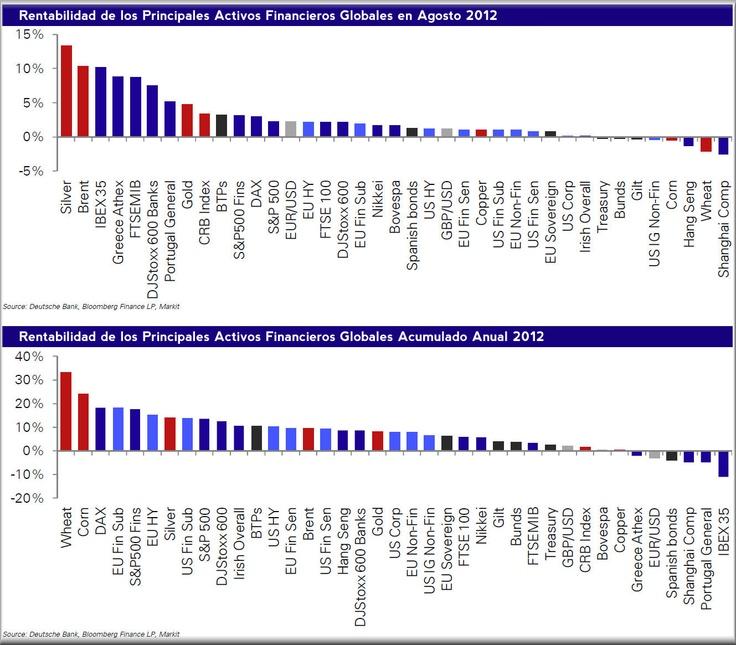 Rentabilidad de los Principales Activos Financieros Globales en Agosto 2012 y Acumulado Anual.