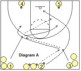 Half-Court Weave and Close-Out Drill - Weave Passing Drills - Coach's Clipboard #Basketball Coaching