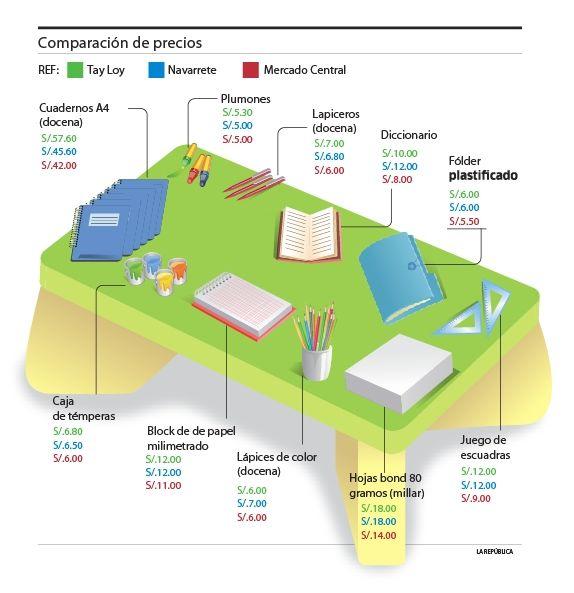 precios utiles escolares imagenes | Comparación de precios de útiles escolares en las galerías del ...