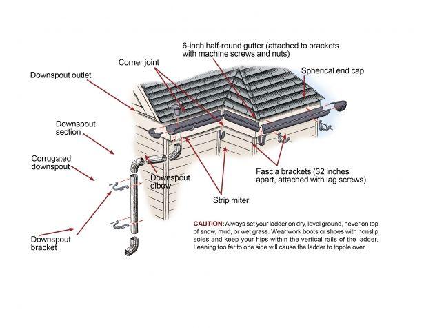 How To Install Rain Gutters Rain Gutters Gutters Rain Gutter Installation