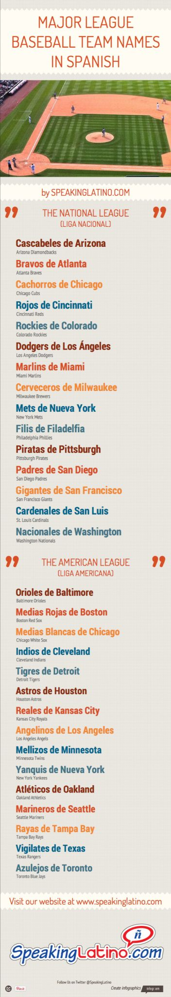 A sharelable infographic that lists all the MLB team names in Spanish. #spanishinfographic