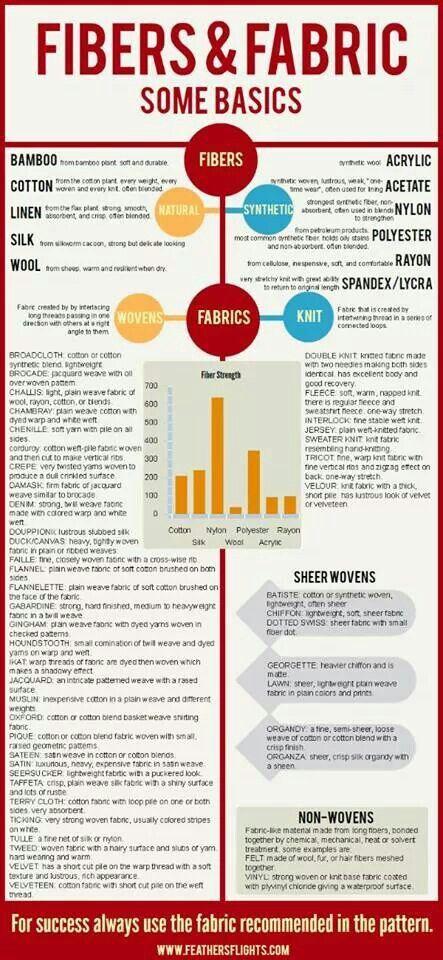 Fibers and fabrics info graphic