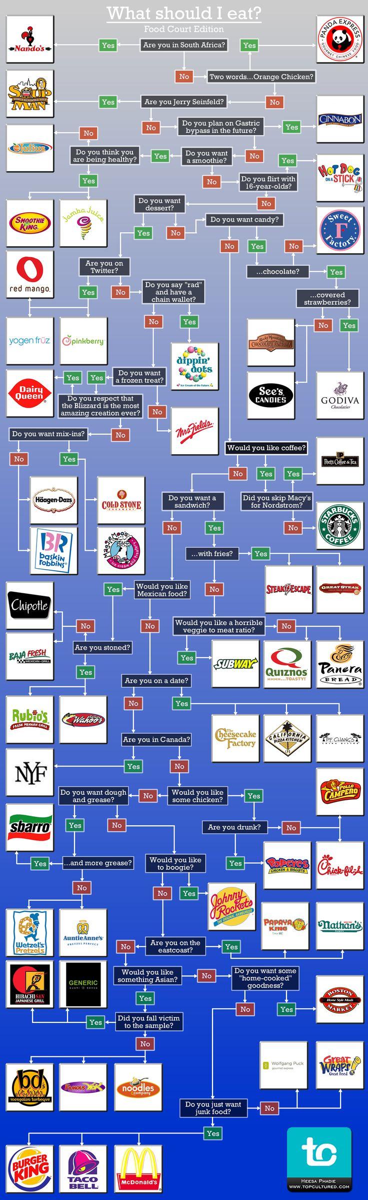 Where Should I Eat Fast Food Flow Chart