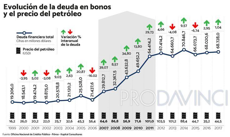 En 2017, la deuda externa total dividida entre los venezolanos corresponde a 3.916 dólares por habitante. En 1999, el monto era de 1.214. En noviembre y diciembre el país debe desembolsar 3.208,8 millones de dólares en bonos. El año próximo deberán cancelarse más de 8.019 millones de dólares en bono