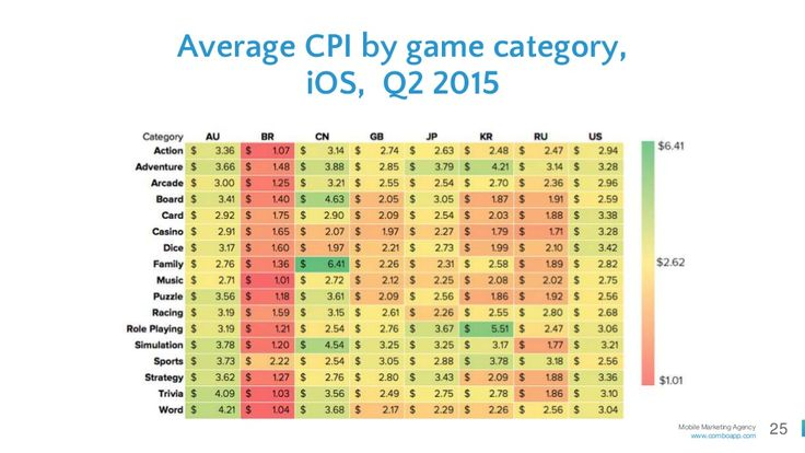 25Mobile Marketing Agency Average CPI by
