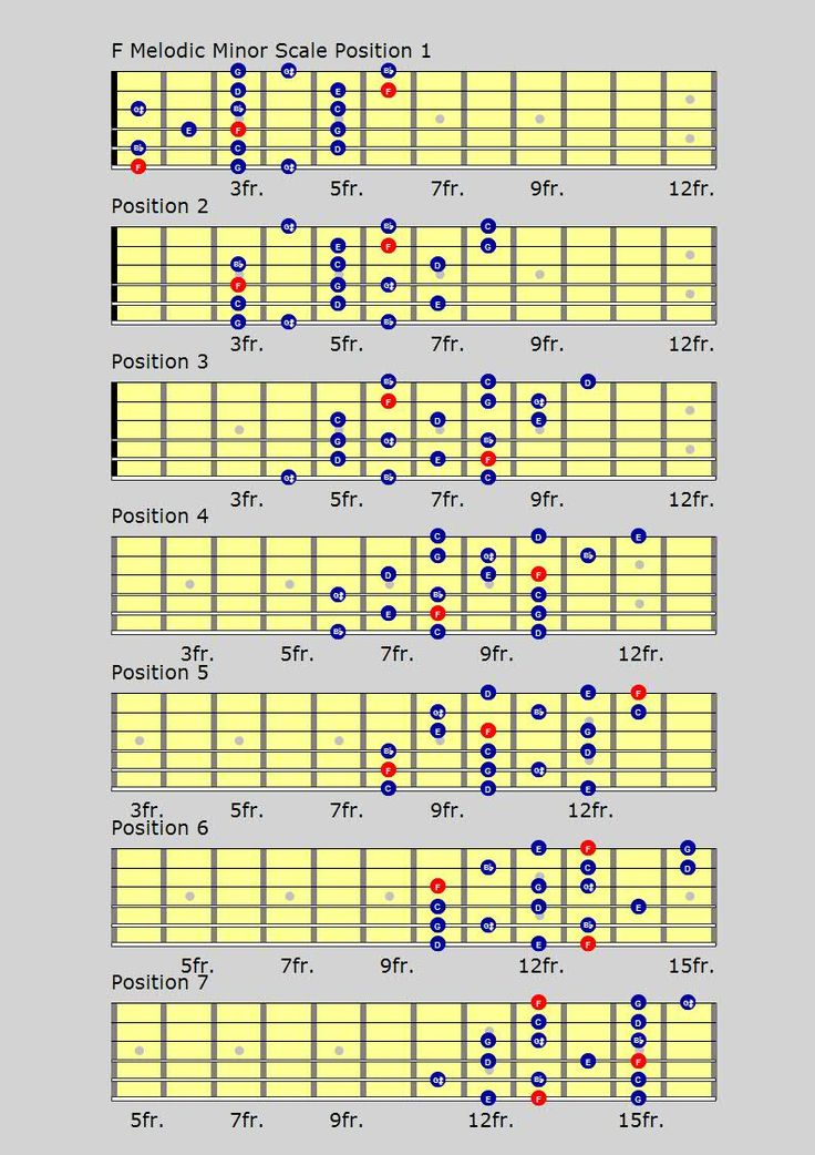 What is the best method to learn really good guitar solos ...