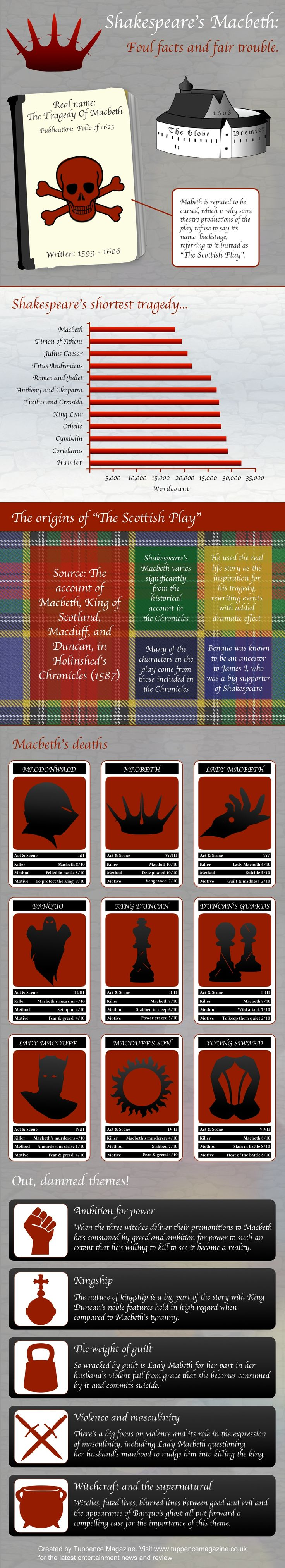 shakespeare play macbeth Music in shakespeare's plays: they heralded the evil banquets in titus andronicus and macbeth and accompanied the vision of the eight kings in the great witches.
