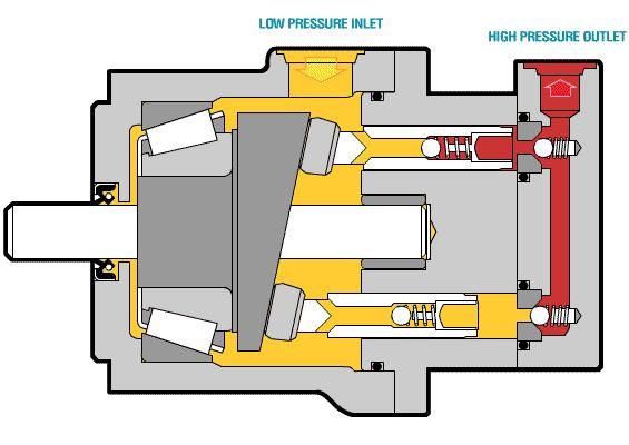 hydraulic piston diagram google search  machine pinterest  mysore  hydraulic pump