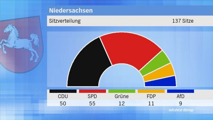 Landtagswahl 2017 Niedersachsen: vorläufiges Endergebnis Verteilung der Sitze