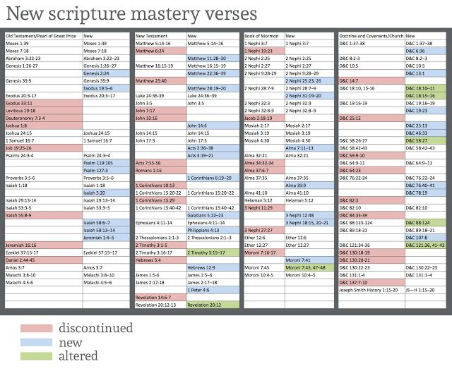 Didi @ Relief Society: New scripture mastery passages announced for LDS Seminaries