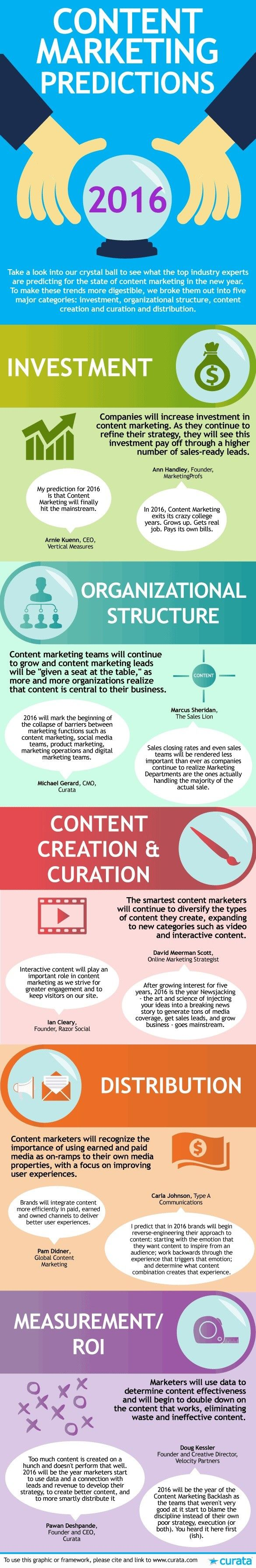 #Content #marketing predictions and #Investments
