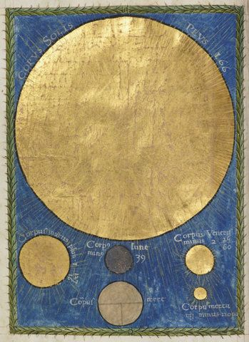 Christianus Prolianus. 1478. Comparative view of the magnitudes of the Sun (a large disc of burnished gold), the Moon (silver), Mars (gold), Venus (gold), Mercury (gold) and Earth (pale). Framed in a green wreath of leaves and blue background. Rylands Medieval Collection Planets.