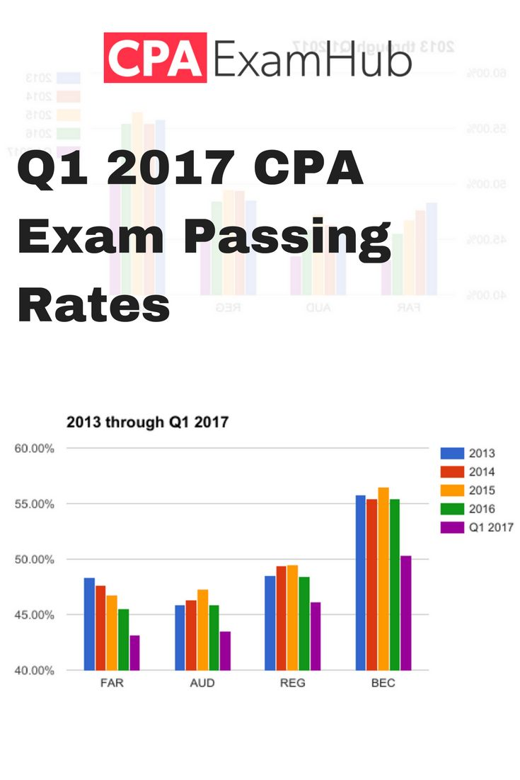 407 best cpa exam images on pinterest colleges career goals and the passing rate percentages for the cpa exam by section for q1 2017 fandeluxe Gallery