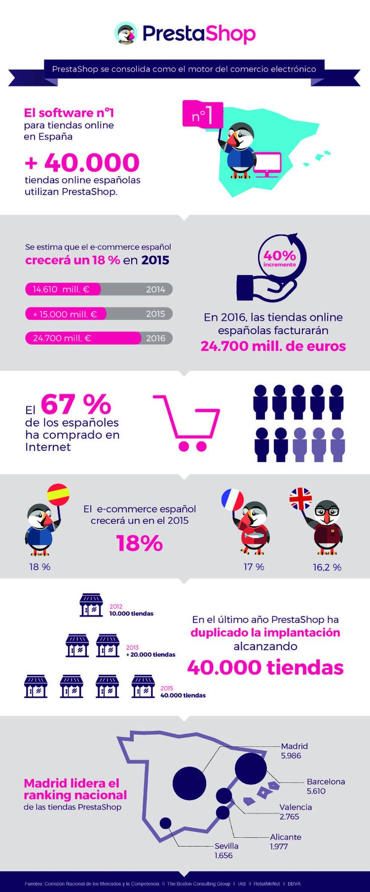 #ECOMMERCE ~ In Spain, online sales are expected to reach 24.7 billion Euros this year; #Prestashop already is the basis for more than 40.000 online stores here (more data and article in Spanish): http://www.actualidadecommerce.com/prestashop-supera-las-40-000-tiendas-online-en-espana-y-se-consolida-como-motor-del-ecommerce/
