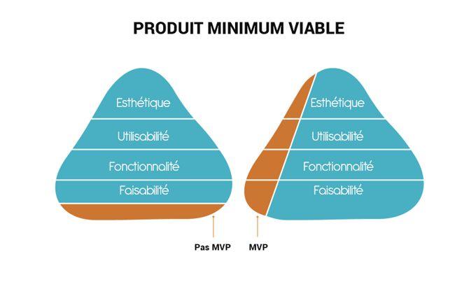 Principe du MVP (Produit Minimum Viable) - NewflUX
