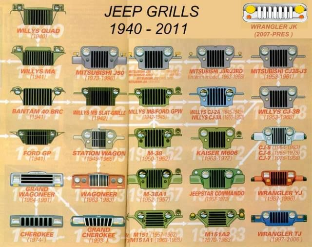 Jeep grills through the years