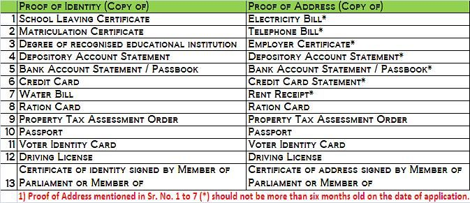 This PIN is all about how to apply Driving Licence in Bangalore