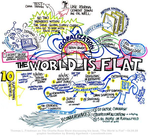 Graphic Facilitation Examples | Debating Globalization