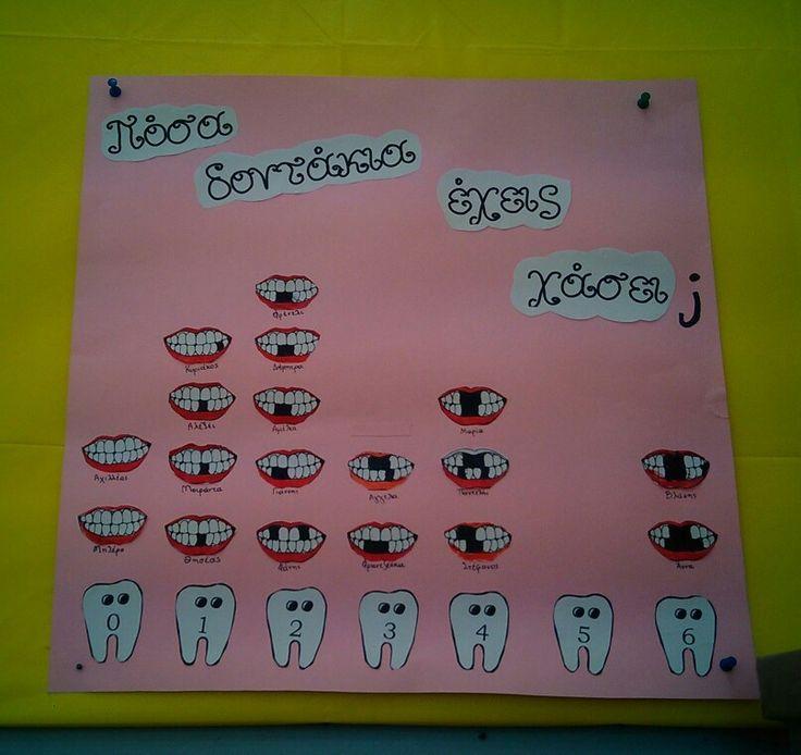 Πίνακας χαμένων δοντιων