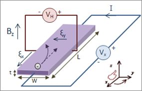 Hall Effect Measurement Setup for Electrons - Hall effect - Wikipedia