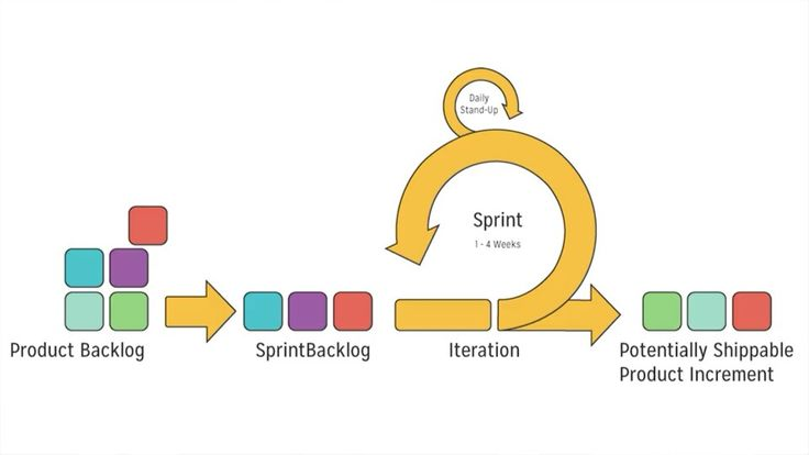 Another Scrum Event is a Sprint