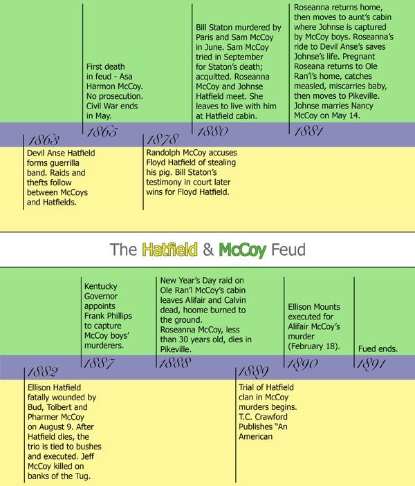 A timeline of the key event of the Hatfield/McCoy feud.