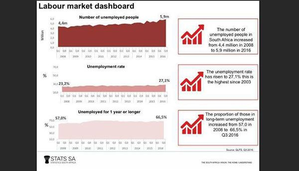 South Africa's worst unemployment figures in almost a decade