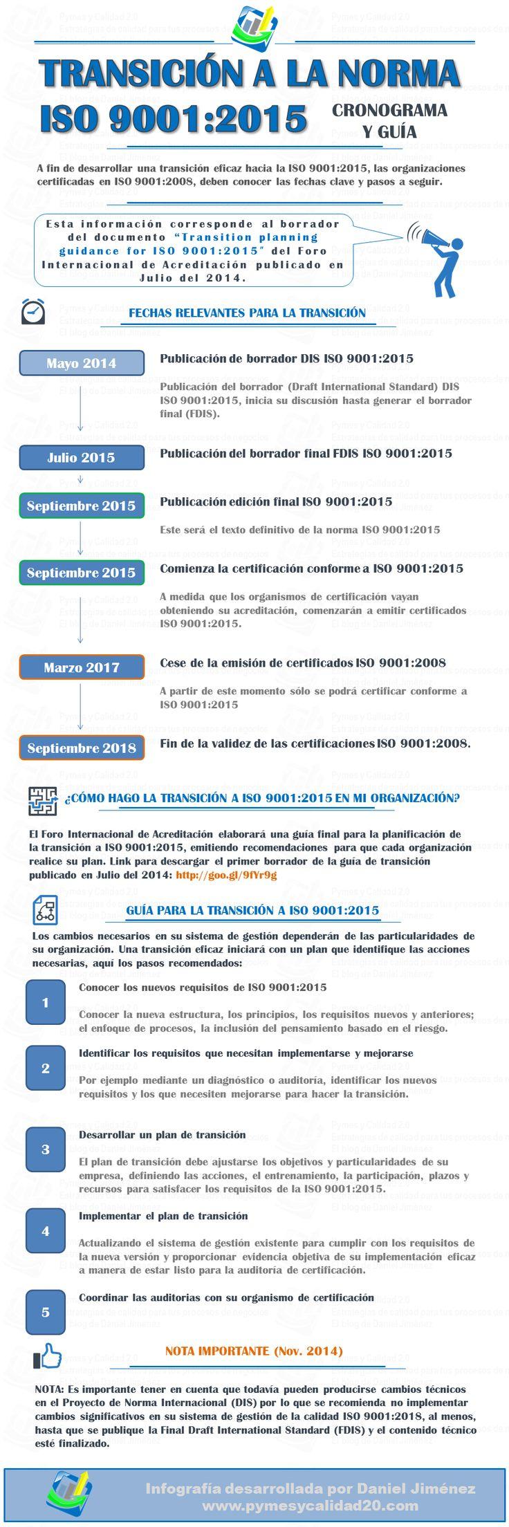 Infografía: Transición hacia la norma ISO 9001:2015, fechas clave y guía básica para transitar.