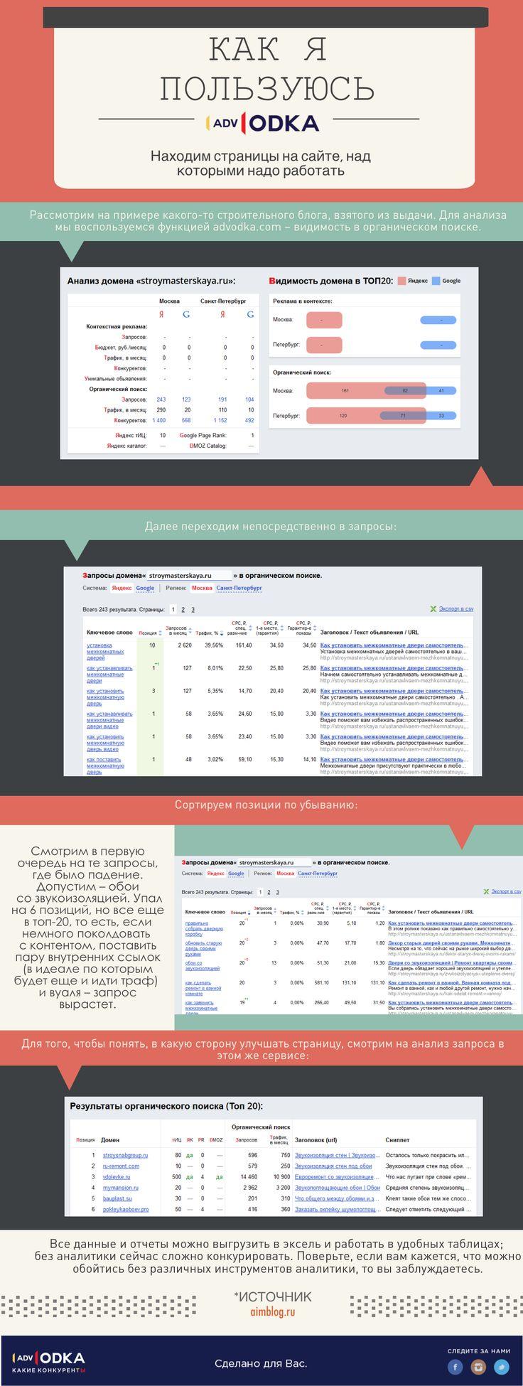 Как я пользуюсь #advodka: сбор низкочастотных запросов. #seo #marketing #business #social #content #education #website #web #analytics #продвижение #сайт