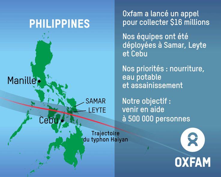 Suite aux dégâts considérables causés par le typhon Haiyan aux Philippines, Oxfam a lancé un appel pour collecter 16 millions de dollars. Nos équipes ont été déployées à Samar, Leyte et Cebu. Nos priorités sont la nourriture, l'eau potable et l'assainissement. Notre objectif : venir en aide à 500 000 personnes. Merci de votre participation : http://www.oxfam.org/fr/appel-haiyan