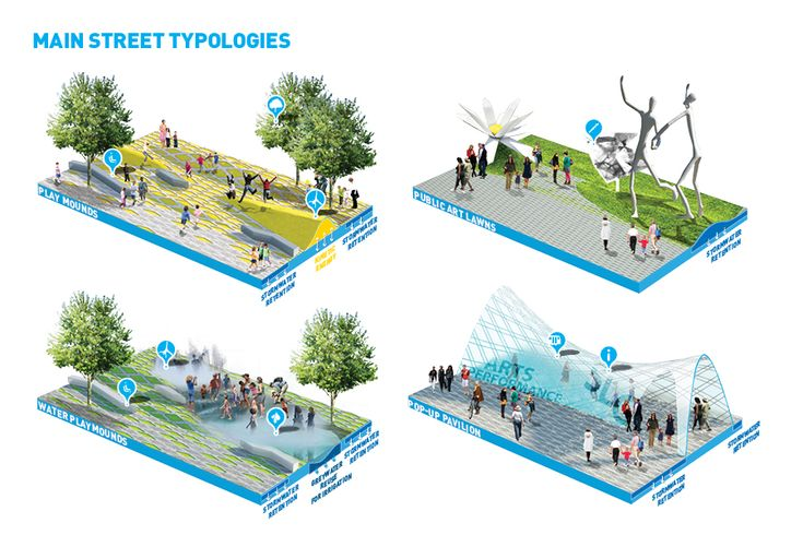 ideas for cities | main street typologies