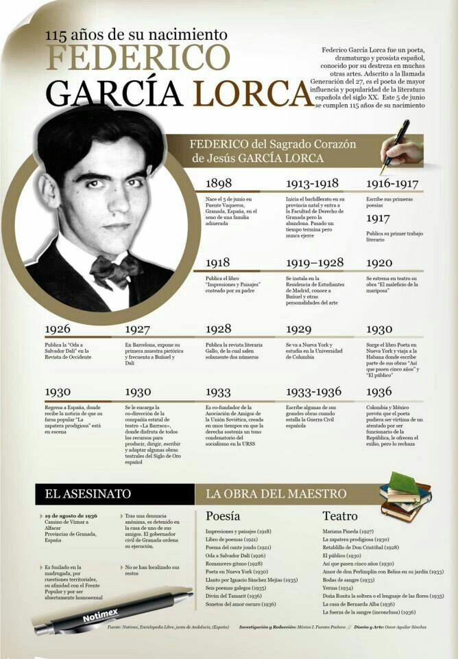 Biografía de #Lorca