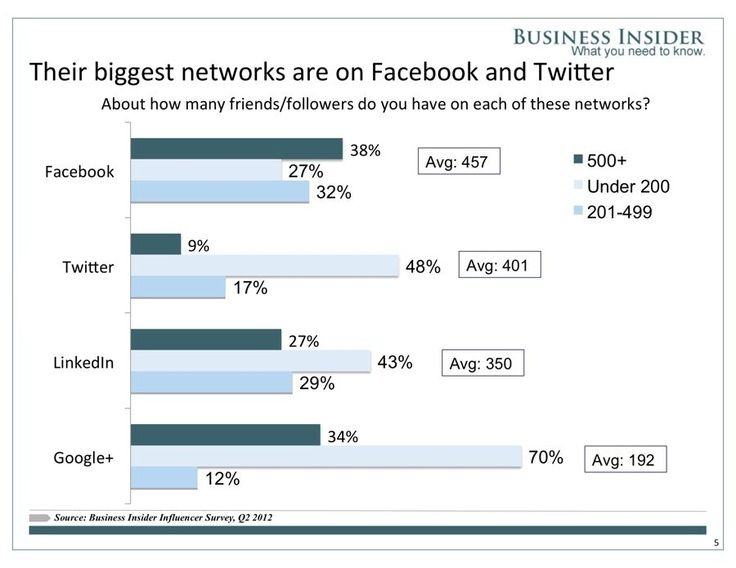 LinkedIn Versus Google+ | LinkedIn Audience, Usage & Network Size significantly greater than Google+  | Business Insider | www.eightcommunications.com