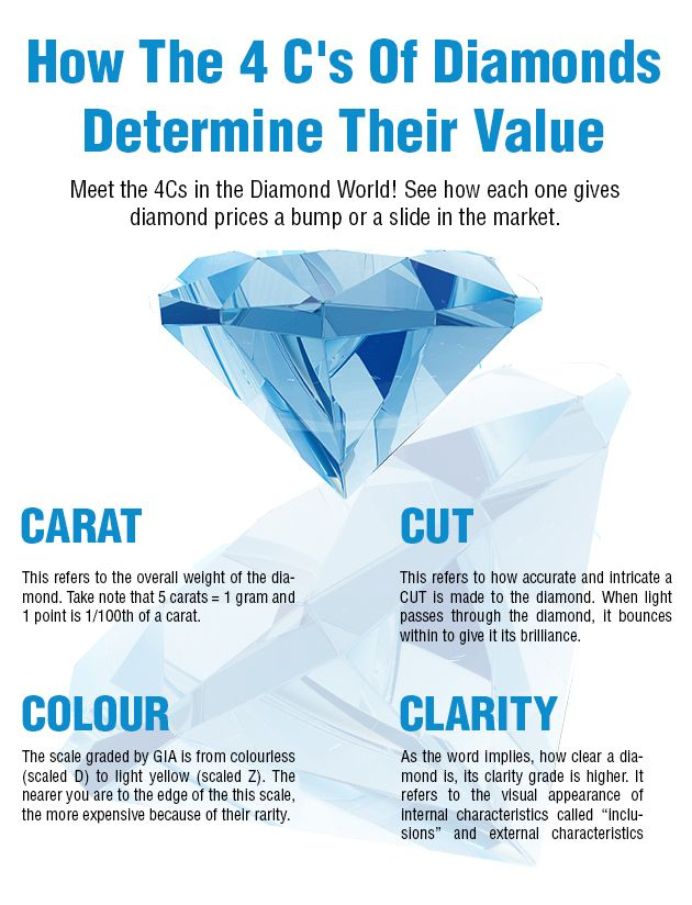 what determines price of a diamond When an appraiser evaluates a diamond, he or she will take into account how the weight of the stone affects its price, given the stone's cut, clarity, and color grades appraising diamonds: loose vs mounted stones.
