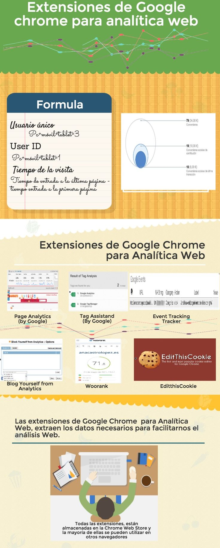 Extensiones de Google Chrome para Analítica Web