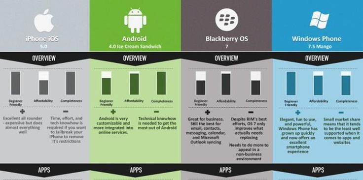 Android, iOS and Windows Phone compared in infographic - CNET