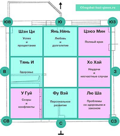 Анализ квартиры по Ба Чжай (8 Дворцов)