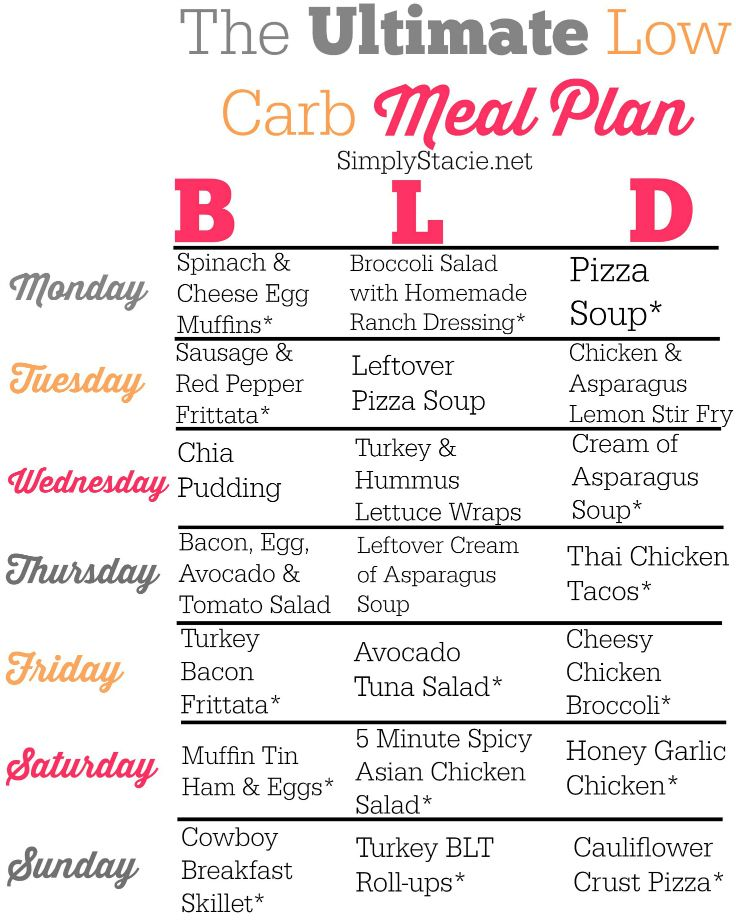 Low Carb Meal Plan | Losing weight, No carb diet menu and ...